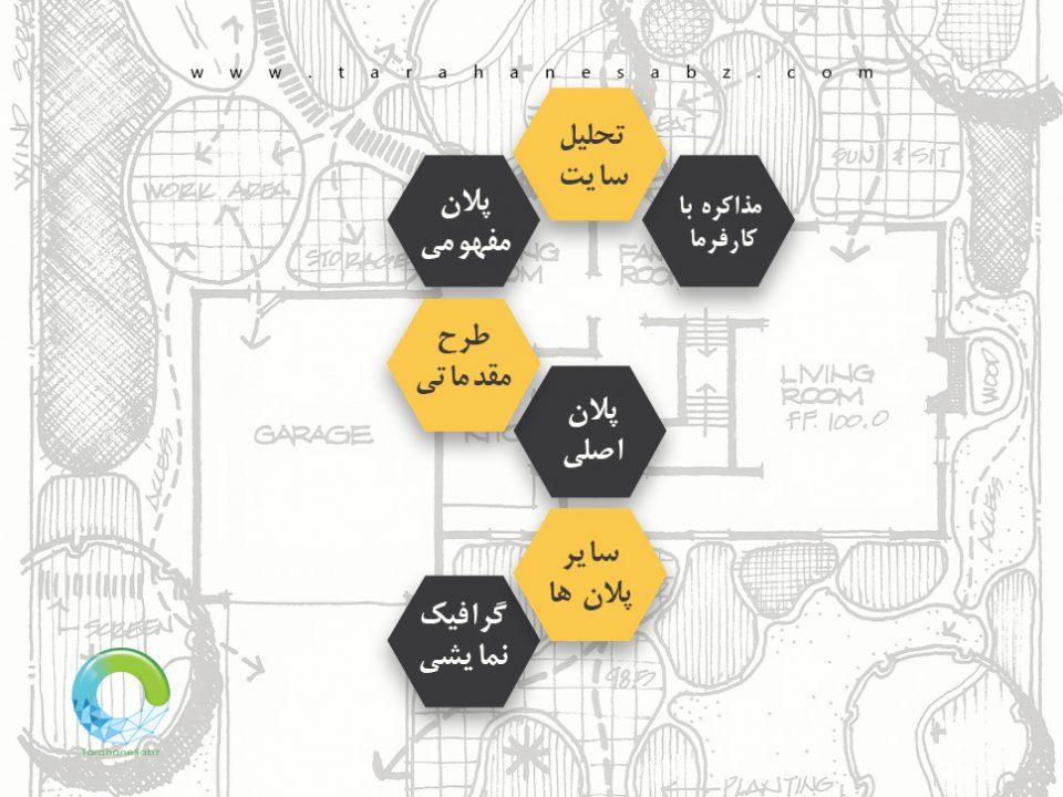 مراحل طراحی مناظر